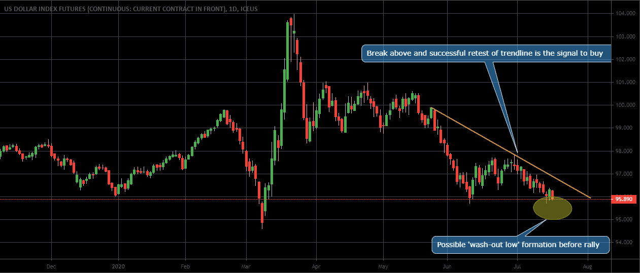 DXY, AUD, Soybean and IYR (real estate) analysis for 20 - 24 July 2020