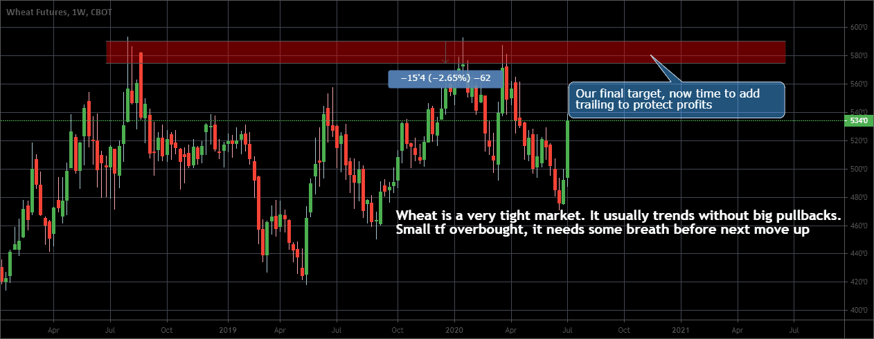 Wheat, EUR, Oil, and SP500 analysis for 13 - 17 July 2020