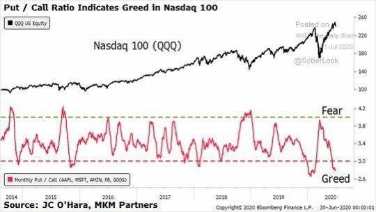 NASDAQ - bearish vibes