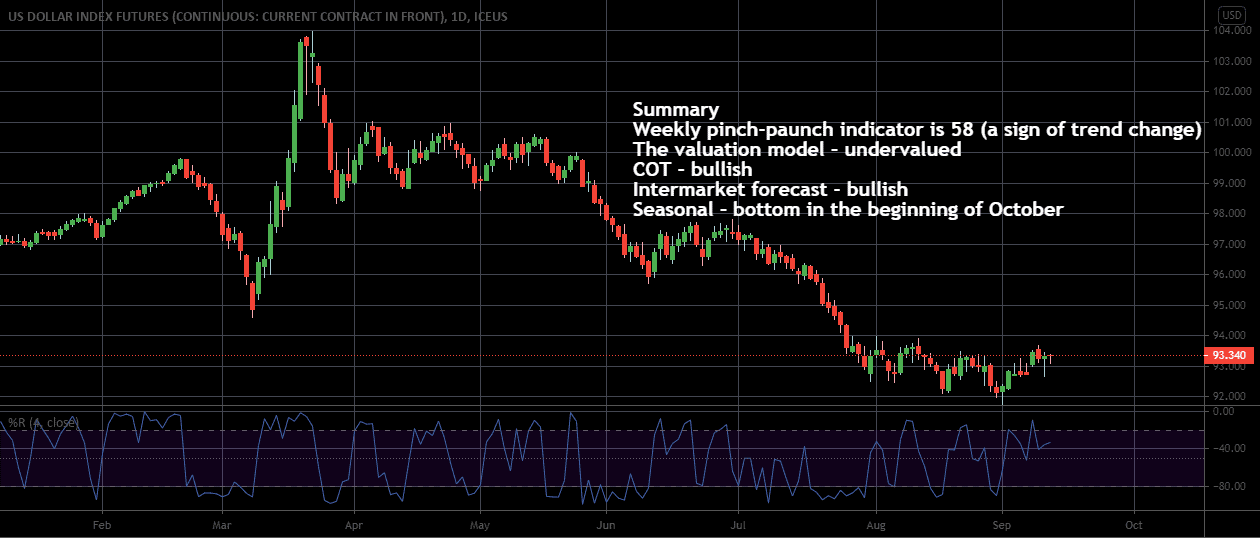 Dollar, SP500, and Sugar analysis for September 14 - 18, 2020