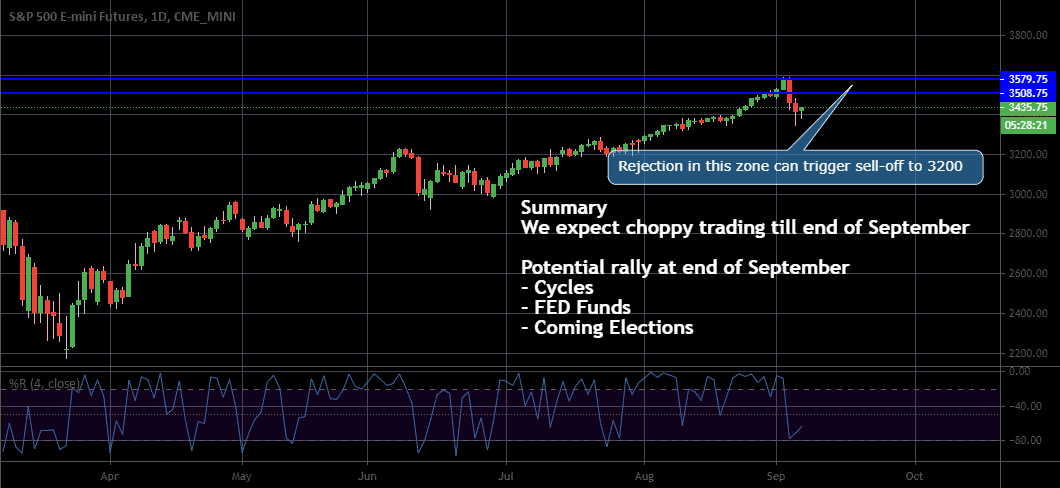 Coffee, SP500, Swiss Franc analysis for 07 - 10 September 2020