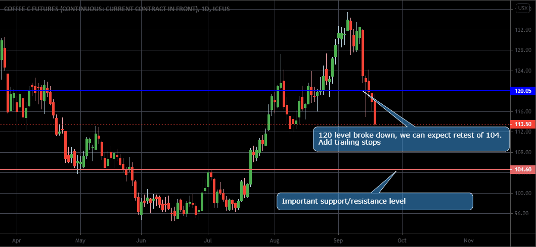 SP500, Coffee, and Sugar analysis for 21 - 25 September, 2020